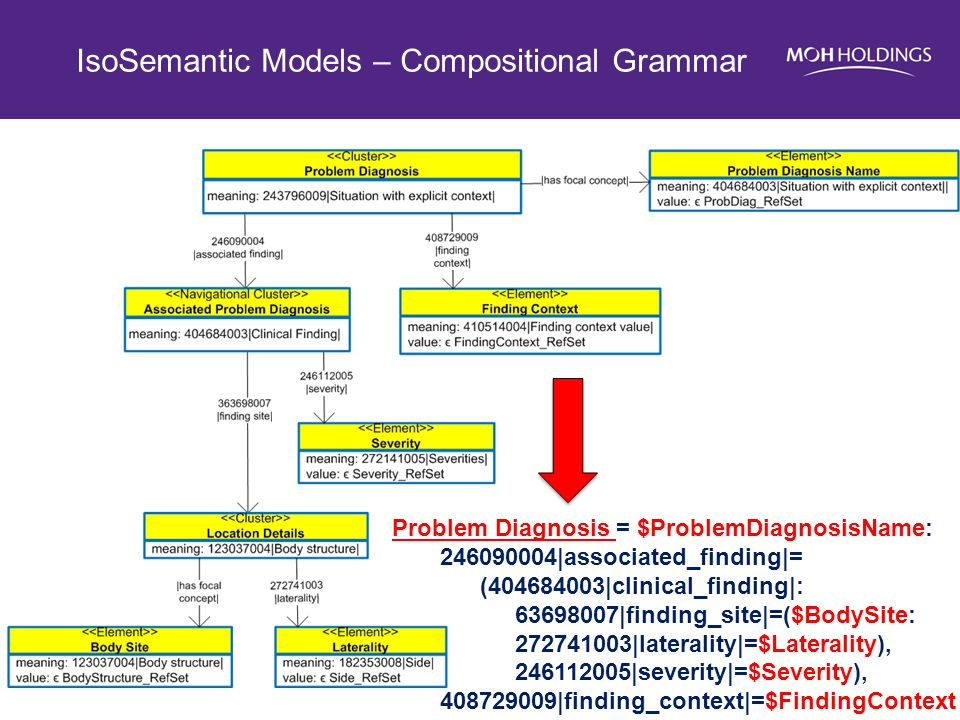 IsoSemantic Models – Compositional Grammar Problem Diagnosis = $ProblemDiagnosisName: 246090004|associated_finding|= (404684003|clinical_finding|: 636