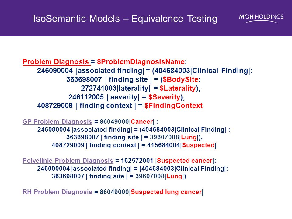IsoSemantic Models – Equivalence Testing Problem Diagnosis = $ProblemDiagnosisName: 246090004 |associated finding| = (404684003|Clinical Finding|: 363698007 | finding site | = ($BodySite: 272741003|laterality| = $Laterality), 246112005 | severity| = $Severity), 408729009 | finding context | = $FindingContext GP Problem Diagnosis = 86049000|Cancer| : 246090004 |associated finding| = (404684003|Clinical Finding| : 363698007 | finding site | = 39607008|Lung|), 408729009 | finding context | = 415684004|Suspected| Polyclinic Problem Diagnosis = 162572001 |Suspected cancer|: 246090004 |associated finding| = (404684003|Clinical Finding|: 363698007 | finding site | = 39607008|Lung|) RH Problem Diagnosis = 86049000|Suspected lung cancer|