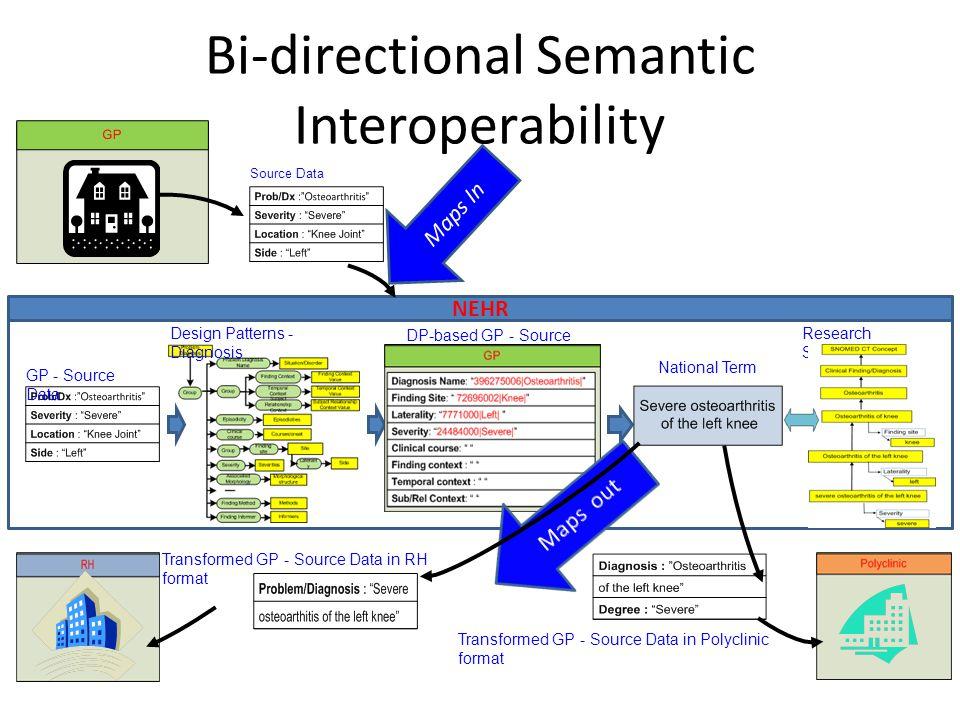 Bi-directional Semantic Interoperability NEHR Source Data GP - Source Data Design Patterns - Diagnosis DP-based GP - Source Data National Term Researc