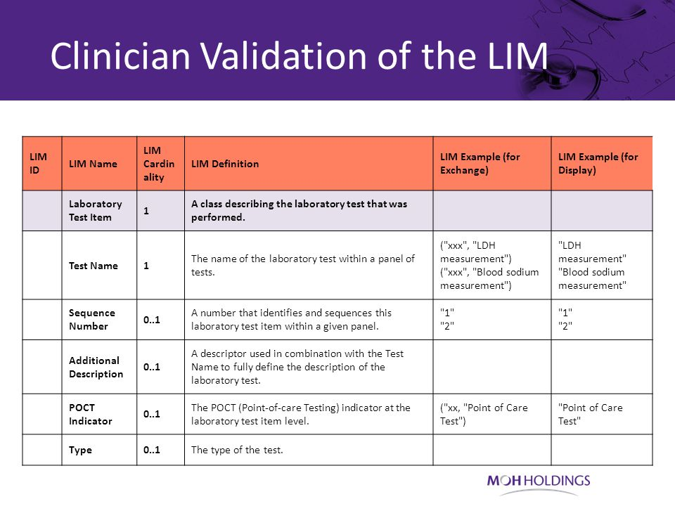 Clinician Validation of the LIM LIM ID LIM Name LIM Cardin ality LIM Definition LIM Example (for Exchange) LIM Example (for Display) Laboratory Test Item 1 A class describing the laboratory test that was performed.