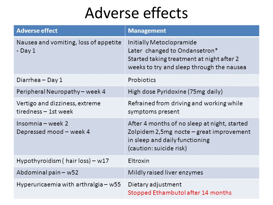 Adverse effects Adverse effectManagement Nausea and vomiting, loss of appetite - Day 1 Initially Metoclopramide Later changed to Ondansetron* Started