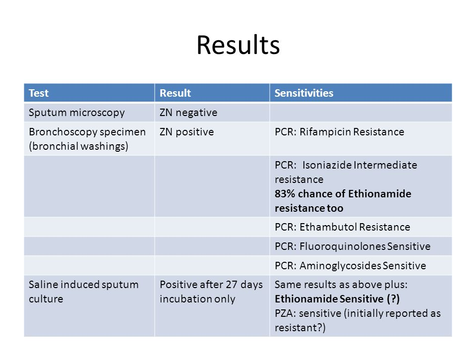 Results TestResultSensitivities Sputum microscopyZN negative Bronchoscopy specimen (bronchial washings) ZN positivePCR: Rifampicin Resistance PCR: Isoniazide Intermediate resistance 83% chance of Ethionamide resistance too PCR: Ethambutol Resistance PCR: Fluoroquinolones Sensitive PCR: Aminoglycosides Sensitive Saline induced sputum culture Positive after 27 days incubation only Same results as above plus: Ethionamide Sensitive ( ) PZA: sensitive (initially reported as resistant )