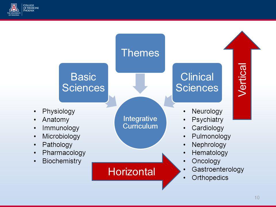 Integrative Curriculum Basic Sciences Themes Clinical Sciences 10 Physiology Anatomy Immunology Microbiology Pathology Pharmacology Biochemistry Neurology Psychiatry Cardiology Pulmonology Nephrology Hematology Oncology Gastroenterology Orthopedics Horizontal Vertical