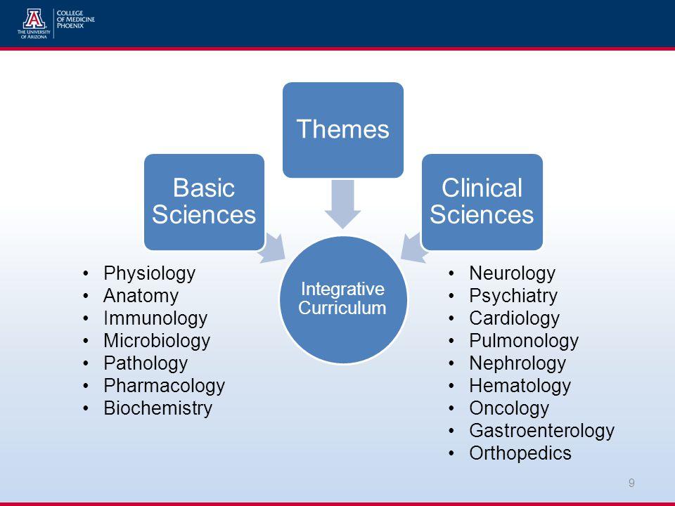 Integrative Curriculum Basic Sciences Themes Clinical Sciences 9 Physiology Anatomy Immunology Microbiology Pathology Pharmacology Biochemistry Neurology Psychiatry Cardiology Pulmonology Nephrology Hematology Oncology Gastroenterology Orthopedics