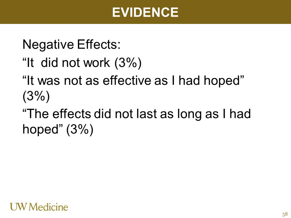 Negative Effects: It did not work (3%) It was not as effective as I had hoped (3%) The effects did not last as long as I had hoped (3%) EVIDENCE 38