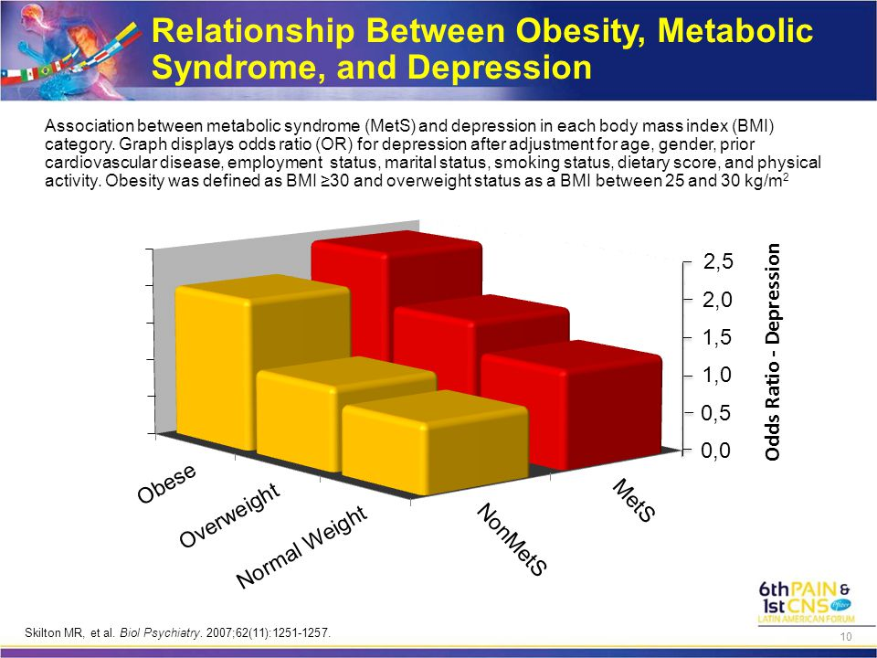 Relationship Between Obesity, Metabolic Syndrome, and Depression Association between metabolic syndrome (MetS) and depression in each body mass index (BMI) category.