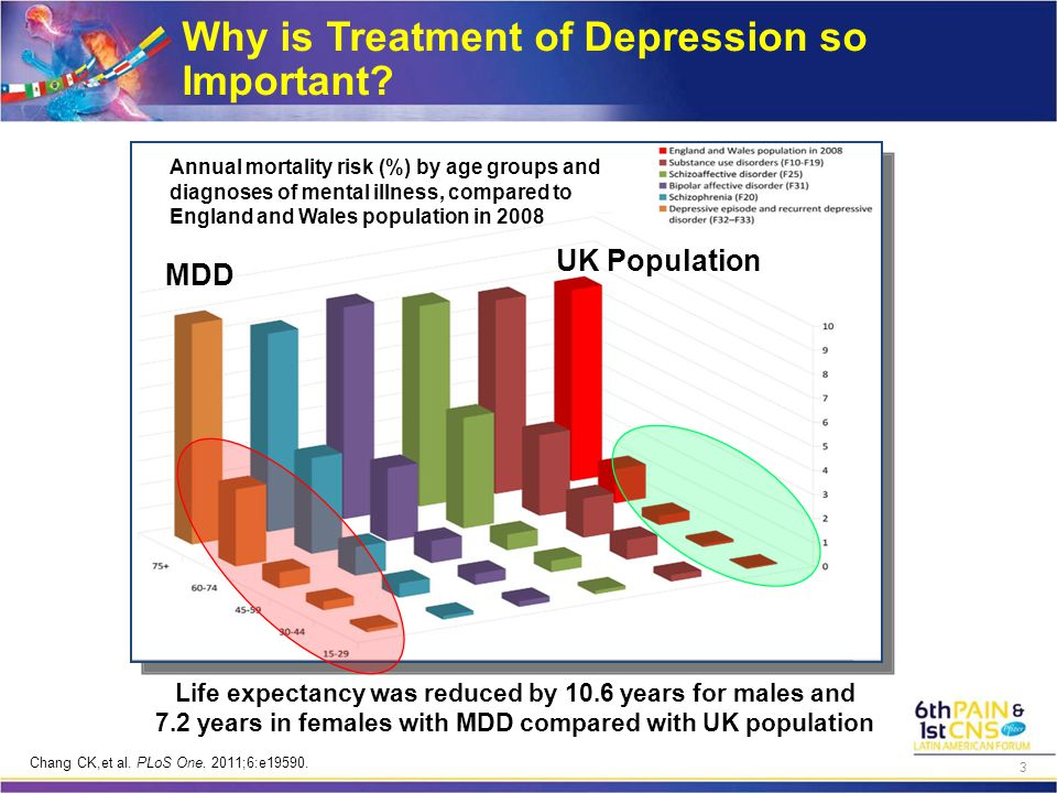 A Clinician's Integrative View of Mind-Body Disruptions in Psychiatric Mood Disorders Pain Neuropsychological impairment Neurodegeneration Mood disorders Sleep disorders Osteoporosis Obesity, insulin, and lipid abnormalities Coronary artery disease Substance misuse Inflammation Adapted from Goldstein BI, et al.