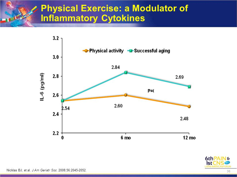 Physical Exercise: a Modulator of Inflammatory Cytokines Nicklas BJ, et al.