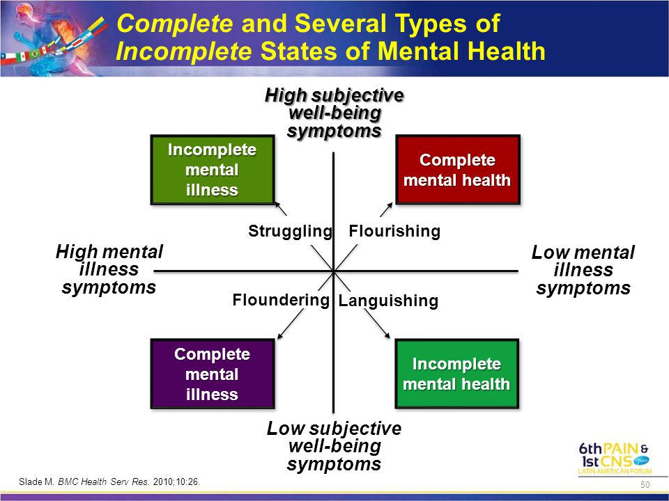 Complete and Several Types of Incomplete States of Mental Health Incomplete mental illness Complete mental health Incomplete mental health Complete mental illness High subjective well-being symptoms Low subjective well-being symptoms Low mental illness symptoms High mental illness symptoms Struggling Flourishing Languishing Floundering Slade M.
