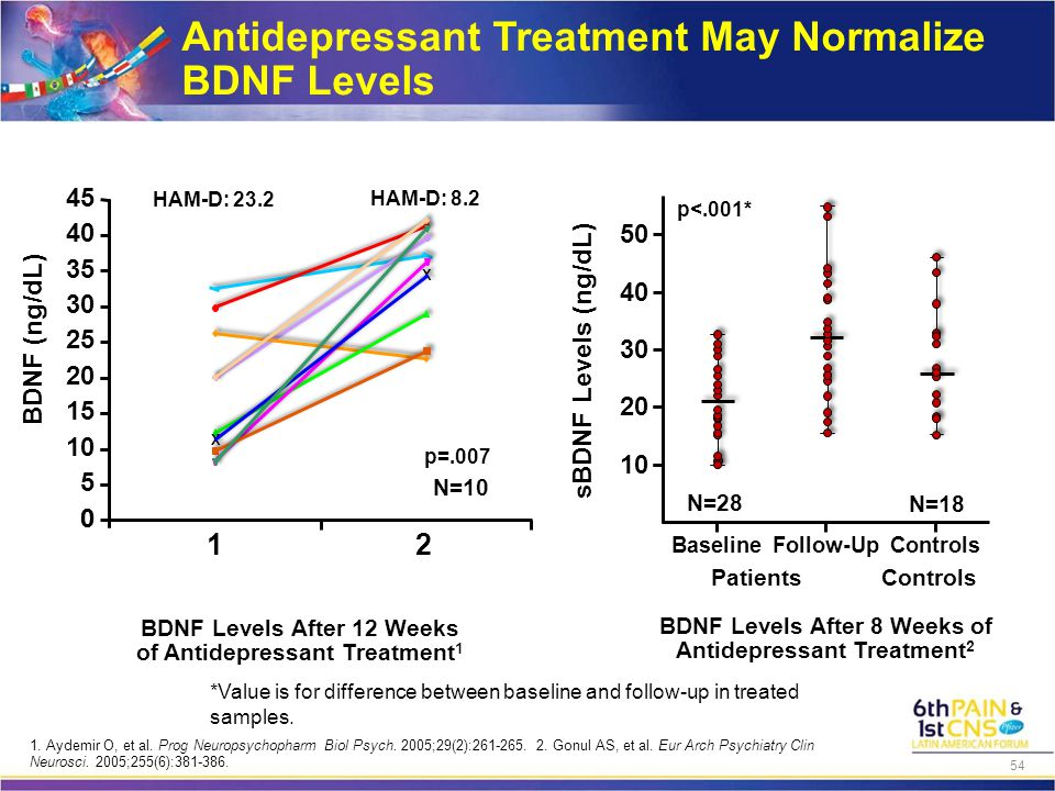 BDNF Levels After 8 Weeks of Antidepressant Treatment 2 HAM-D: 23.2 HAM-D: 8.2 N=10 p=.007 p<.001* N=28 N=18 *Value is for difference between baseline and follow-up in treated samples.