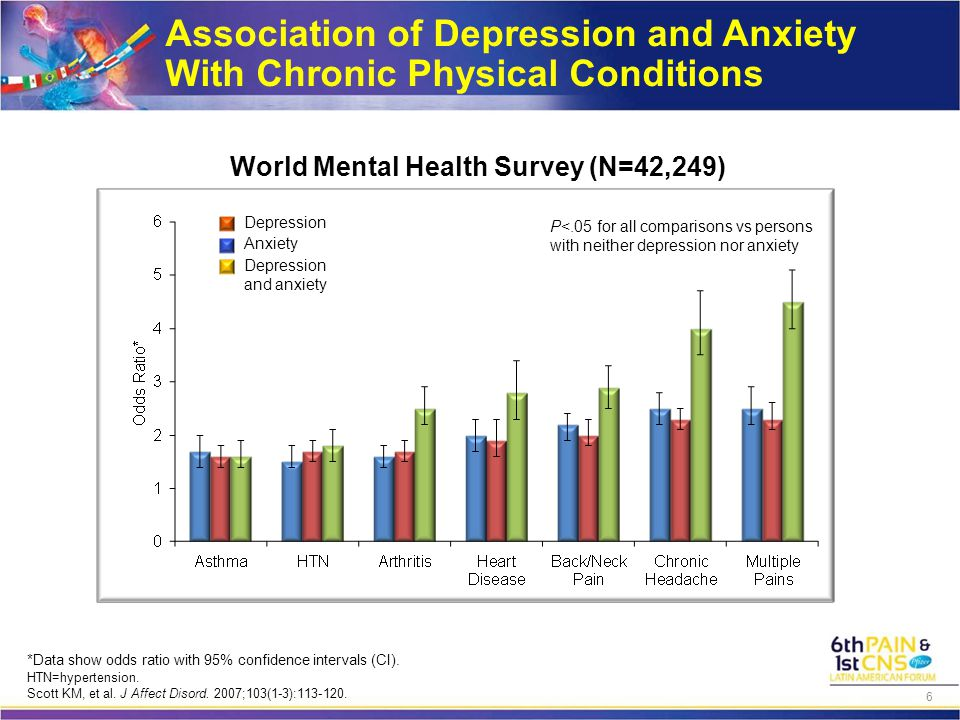 Association of Depression and Anxiety With Chronic Physical Conditions World Mental Health Survey (N=42,249) P<.05 for all comparisons vs persons with neither depression nor anxiety Depression and anxiety Depression Anxiety *Data show odds ratio with 95% confidence intervals (CI).