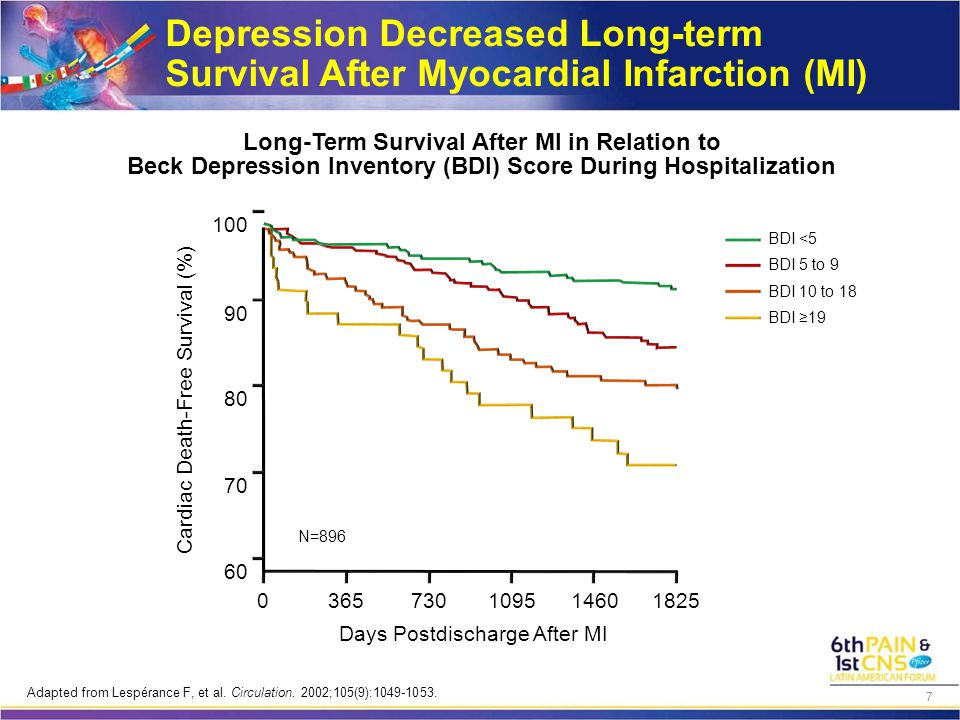 Depression Decreased Long-term Survival After Myocardial Infarction (MI) Days Postdischarge After MI Long-Term Survival After MI in Relation to Beck Depression Inventory (BDI) Score During Hospitalization Cardiac Death-Free Survival (%) BDI <5 BDI 5 to 9 BDI 10 to 18 BDI ≥19 100 90 80 70 60 0365730109514601825 N=896 Adapted from Lespérance F, et al.