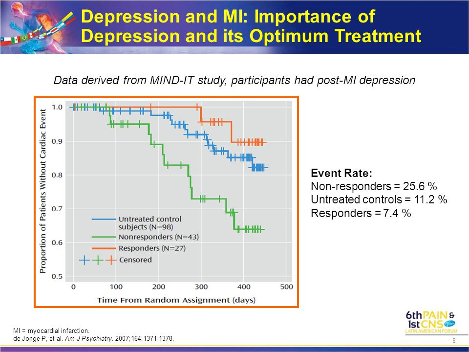 MDD was Associated With Progression of Atherosclerosis 3-Year Change in Carotid IMT (mm) BDI-II Total Score P for Linear Trend=.003 N=324 0-1 0.02 0.04 0.06 0.08 0.10 0.12 0.14 0.16 2-45-19 0.00 IMT=intima-media thickness; BDI-II=Beck Depression Inventory II.