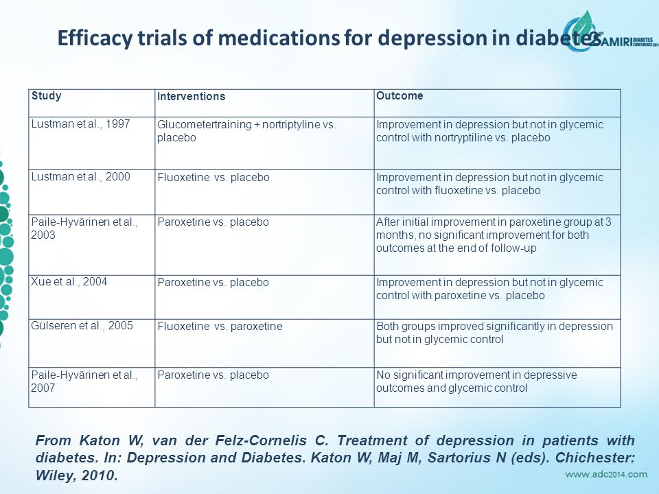 Efficacy trials of medications for depression in diabetes From Katon W, van der Felz-Cornelis C.