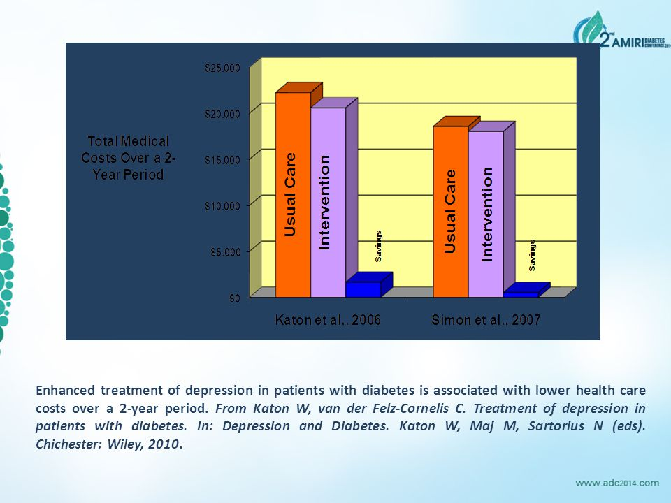 Enhanced treatment of depression in patients with diabetes is associated with lower health care costs over a 2-year period.