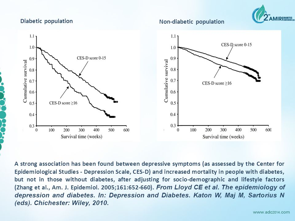A strong association has been found between depressive symptoms (as assessed by the Center for Epidemiological Studies - Depression Scale, CES-D) and increased mortality in people with diabetes, but not in those without diabetes, after adjusting for socio-demographic and lifestyle factors (Zhang et al., Am.