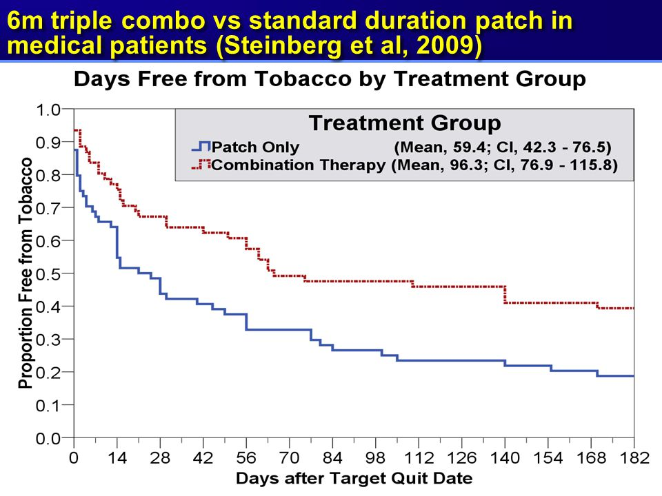 6m triple combo vs standard duration patch in medical patients (Steinberg et al, 2009)