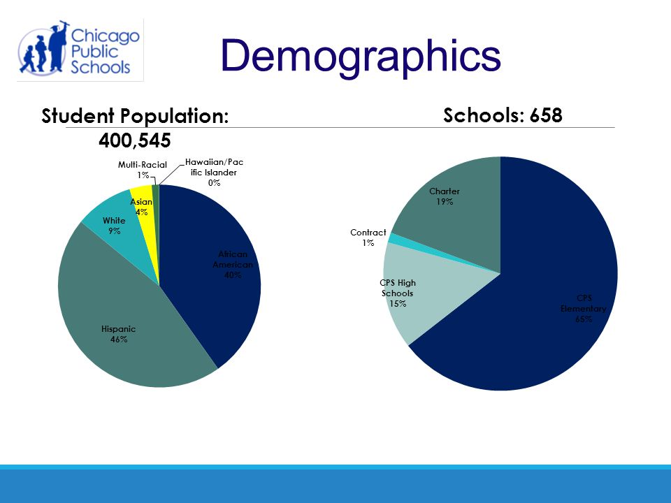 Chicago Public Schools (District 299) is the 3rd largest school district 85% of students live at or below the poverty line 91% of students are minority 70% graduation rate (within 4 years) 19% mobility rate 13.3% of students with disabilities English language learners 16%