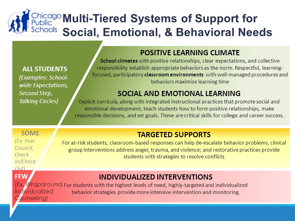 Implementation Data MetricSY 2013 # of students referred2815 # of students assigned to CBITS253 # of students assigned to Anger Coping1036
