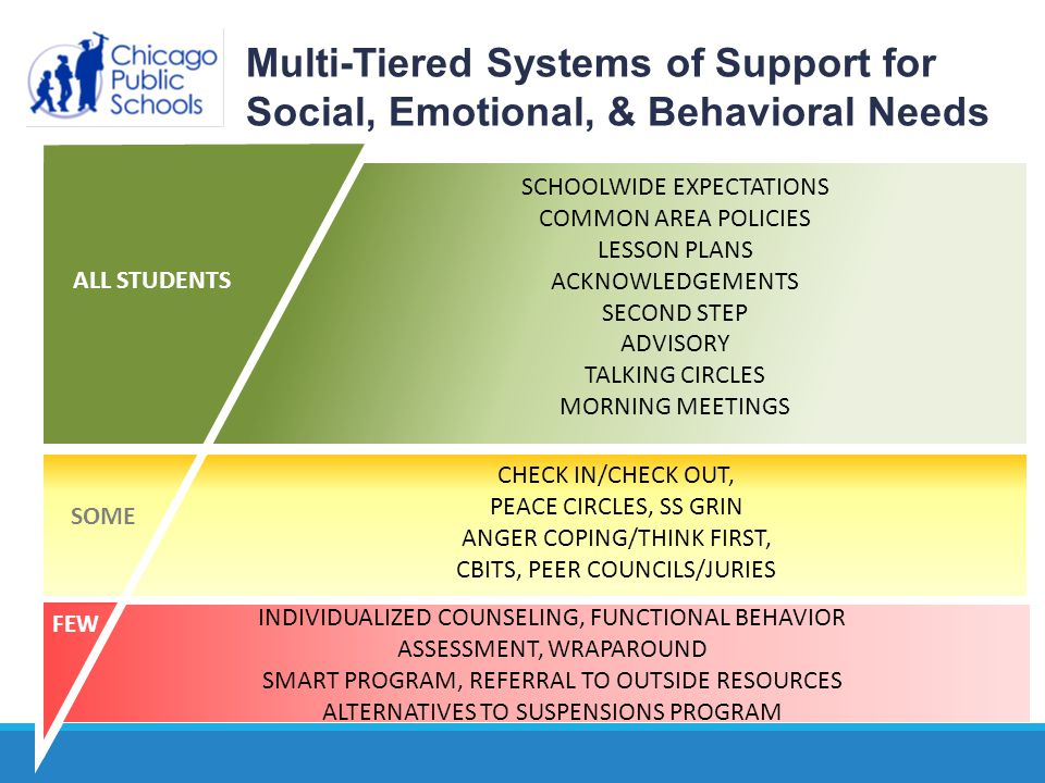 From Training to Implementation: Supported Implementation EBT CBT Professional Learning Community ◦ Clinical Support ◦ Fidelity Monitoring ◦ Content Review Co Facilitation ◦ Inter-disciplinary ◦ Community mental health partners, district clinicians GOAL: Change practice for the delivery of school based Mental Health services for all students