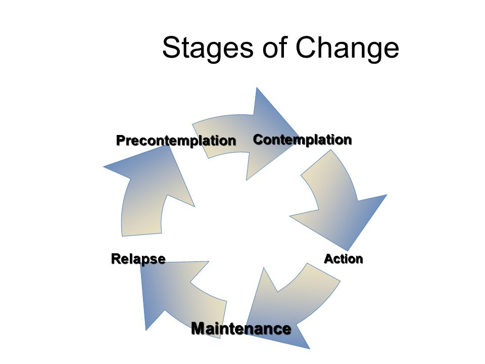 Stages of Change Contemplation Relapse Precontemplation Maintenance Action