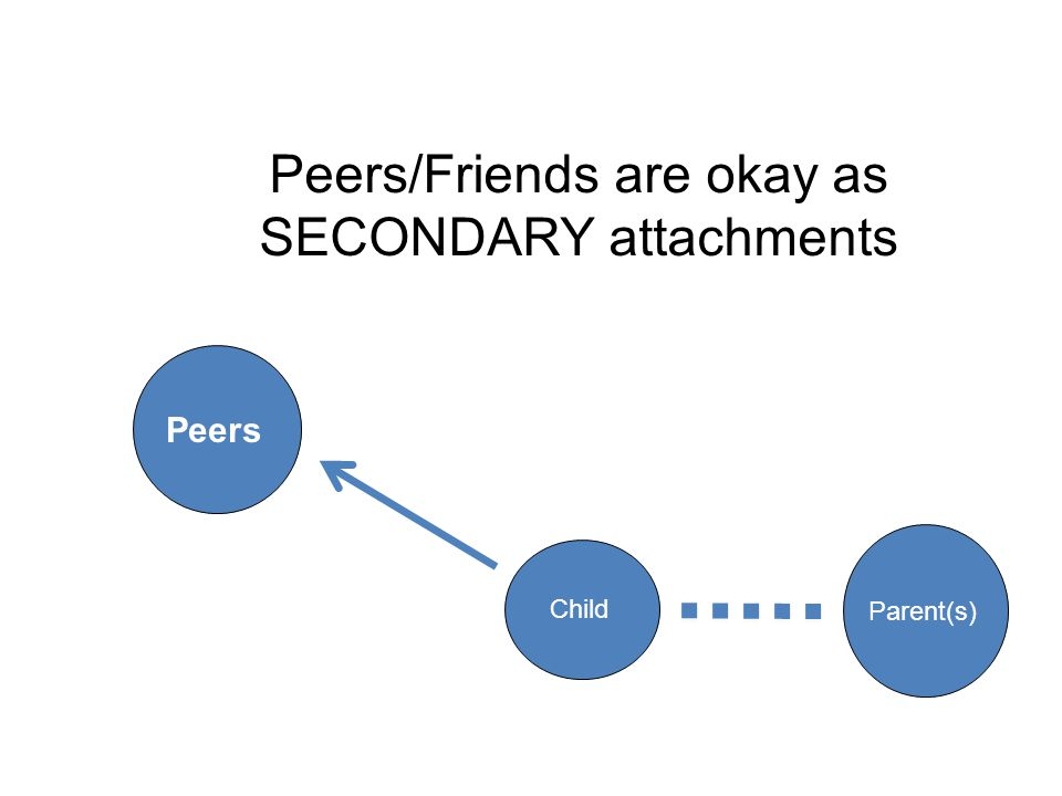 Peers/Friends are okay as SECONDARY attachments Child Parent(s) Peers