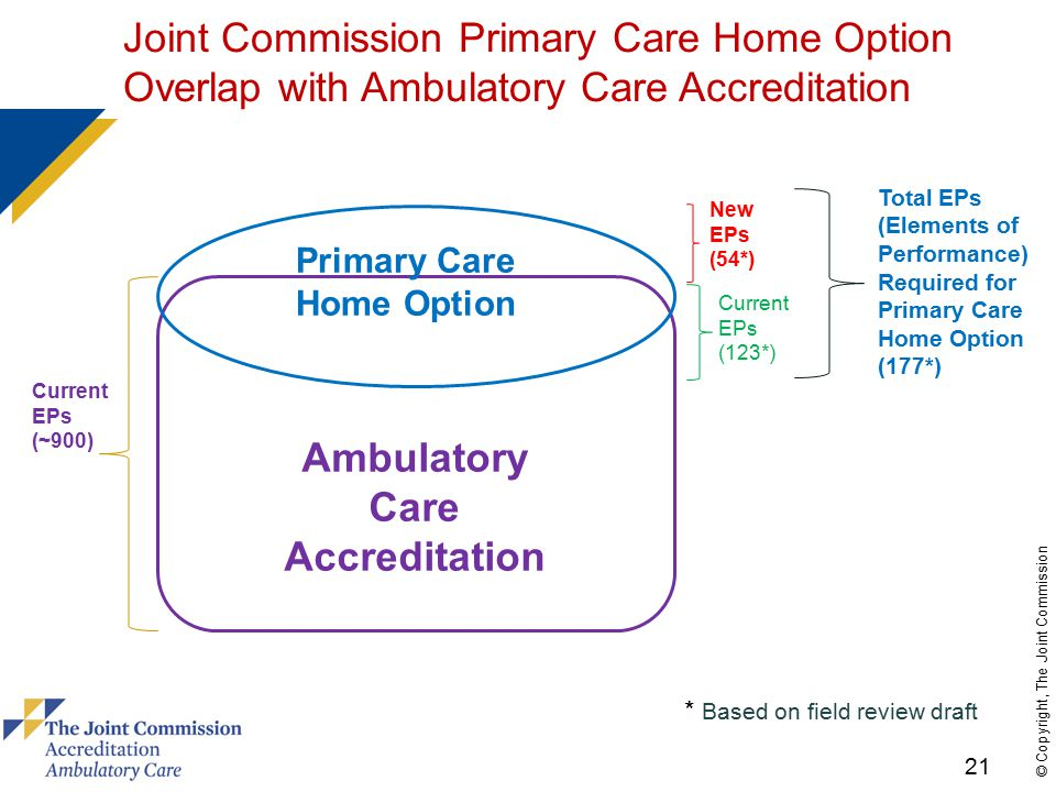 21 © Copyright, The Joint Commission Ambulatory Care Accreditation Primary Care Home Option Current EPs (~900) New EPs (54*) Current EPs (123*) Total EPs (Elements of Performance) Required for Primary Care Home Option (177*) Joint Commission Primary Care Home Option Overlap with Ambulatory Care Accreditation * Based on field review draft