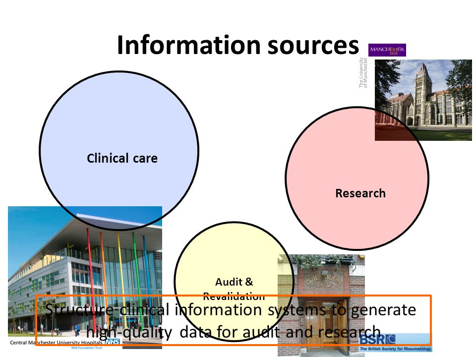 Information sources Audit & Revalidation Research Clinical care Structure clinical information systems to generate high-quality data for audit and research