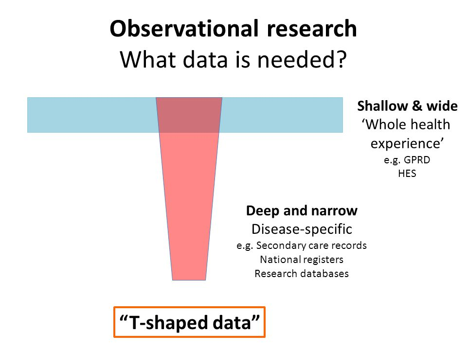 Observational research What data is needed. Shallow & wide 'Whole health experience' e.g.
