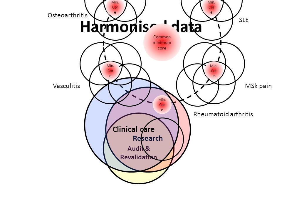 Harmonised data Audit & Revalidation Research Clinical care Min. Cor e Rheumatoid arthritis Min. Cor e VasculitisMSk pain Min. Cor e Osteoarthritis SL
