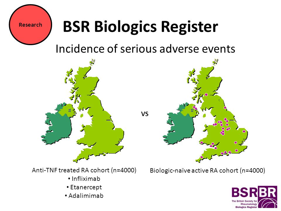 BSR Biologics Register Research Anti-TNF treated RA cohort (n=4000) Infliximab Etanercept Adalimimab Biologic-naïve active RA cohort (n=4000) VS Incidence of serious adverse events