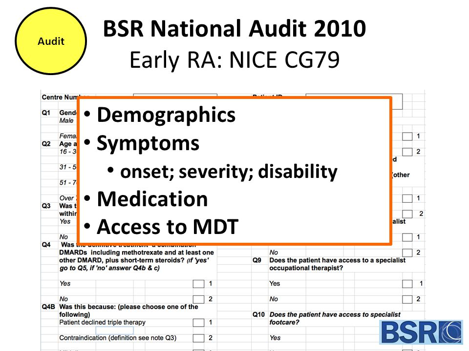BSR National Audit 2010 Early RA: NICE CG79 Demographics Symptoms onset; severity; disability Medication Access to MDT Audit