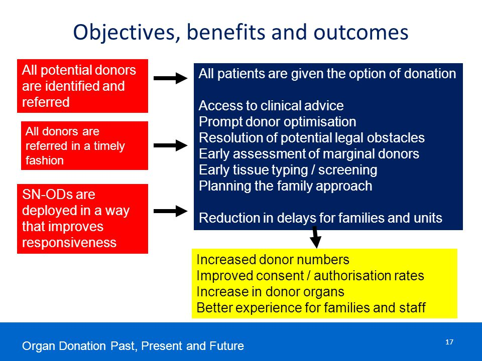 Objectives, benefits and outcomes All potential donors are identified and referred All donors are referred in a timely fashion SN-ODs are deployed in a way that improves responsiveness All patients are given the option of donation Access to clinical advice Prompt donor optimisation Resolution of potential legal obstacles Early assessment of marginal donors Early tissue typing / screening Planning the family approach Reduction in delays for families and units Increased donor numbers Improved consent / authorisation rates Increase in donor organs Better experience for families and staff Organ Donation Past, Present and Future 17