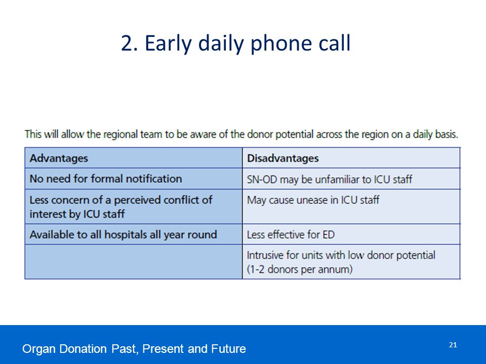 2. Early daily phone call Organ Donation Past, Present and Future 21