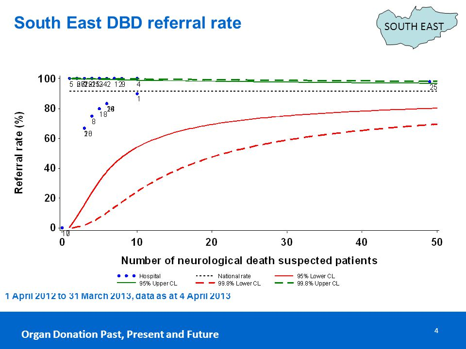 1 April 2012 to 31 March 2013, data as at 4 April 2013 Organ Donation Past, Present and Future 4 South East DBD referral rate SOUTH EAST