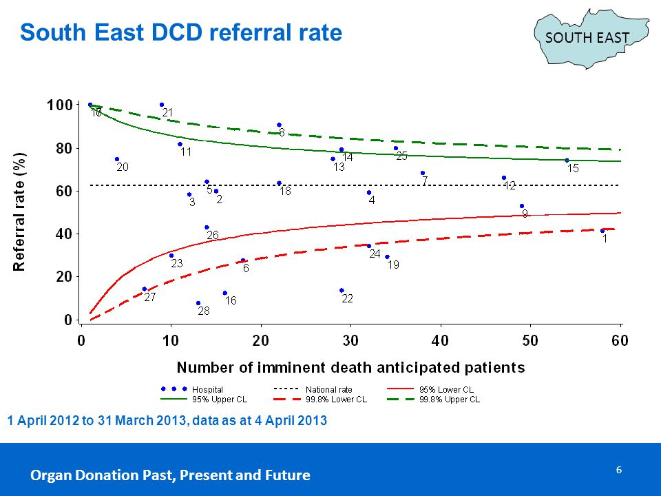 Organ Donation Past, Present and Future 6 South East DCD referral rate SOUTH EAST 1 April 2012 to 31 March 2013, data as at 4 April 2013