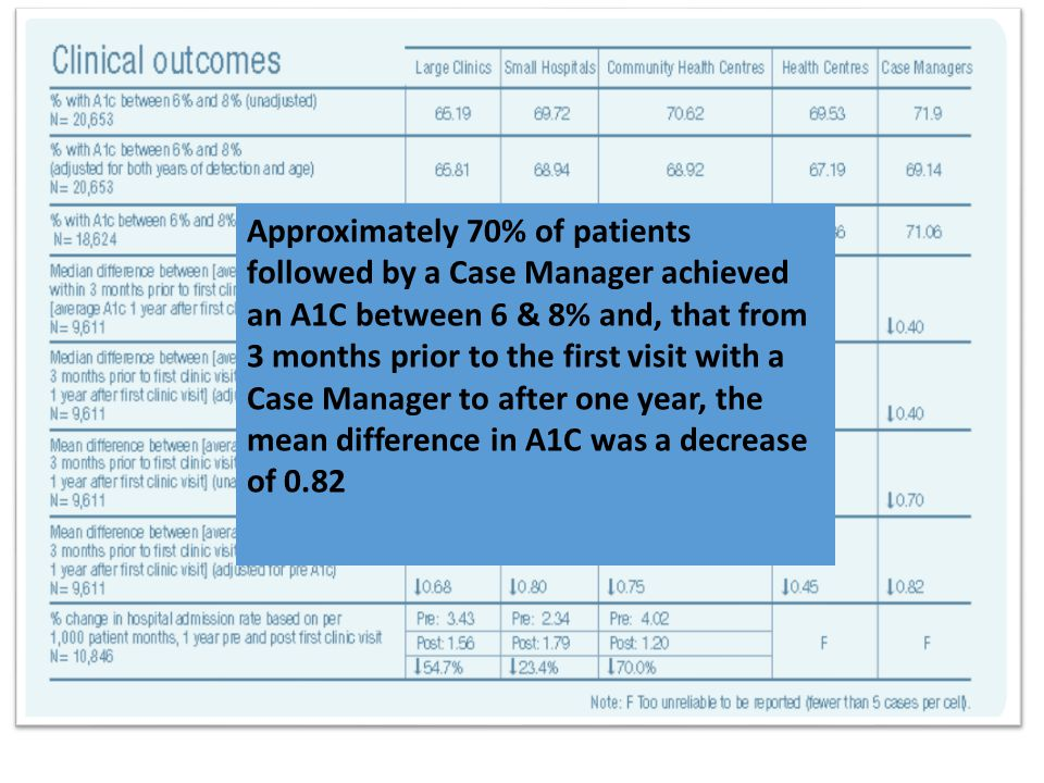 Approximately 70% of patients followed by a Case Manager achieved an A1C between 6 & 8% and, that from 3 months prior to the first visit with a Case Manager to after one year, the mean difference in A1C was a decrease of 0.82