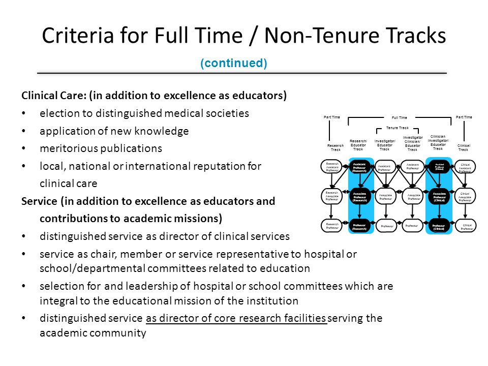 Criteria for Full Time / Non-Tenure Tracks Clinical Care: (in addition to excellence as educators) election to distinguished medical societies application of new knowledge meritorious publications local, national or international reputation for clinical care Service (in addition to excellence as educators and contributions to academic missions) distinguished service as director of clinical services service as chair, member or service representative to hospital or school/departmental committees related to education selection for and leadership of hospital or school committees which are integral to the educational mission of the institution distinguished service as director of core research facilities serving the academic community Part Time Full Time Part Time Tenure Track Research Track Research/ Educator Track Investigator/ Educator Track Investigator Clinician/ Educator Track Clinician Investigator/ Educator Track Clinical Track Research Assistant Professor Research Professor Associate Professor Assistant Professor Research Associate Professor Associate Professor Assistant Professor Clinical Assistant Professor Clinical Associate Professor Clinical Professor 3 years Assistant Professor (Research) Associate Professor (Research) Professor (Clinical) Associate Professor (Clinical) Assistant Professor (Clinical) (continued)