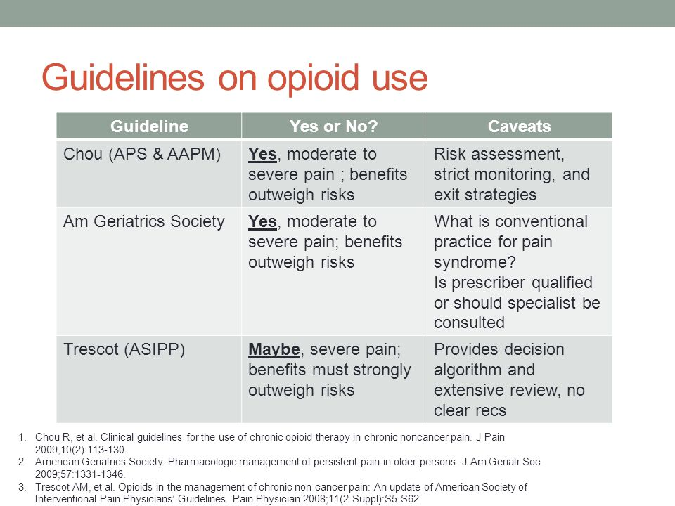 Guidelines on opioid use GuidelineYes or No Caveats Chou (APS & AAPM)Yes, moderate to severe pain ; benefits outweigh risks Risk assessment, strict monitoring, and exit strategies Am Geriatrics SocietyYes, moderate to severe pain; benefits outweigh risks What is conventional practice for pain syndrome.