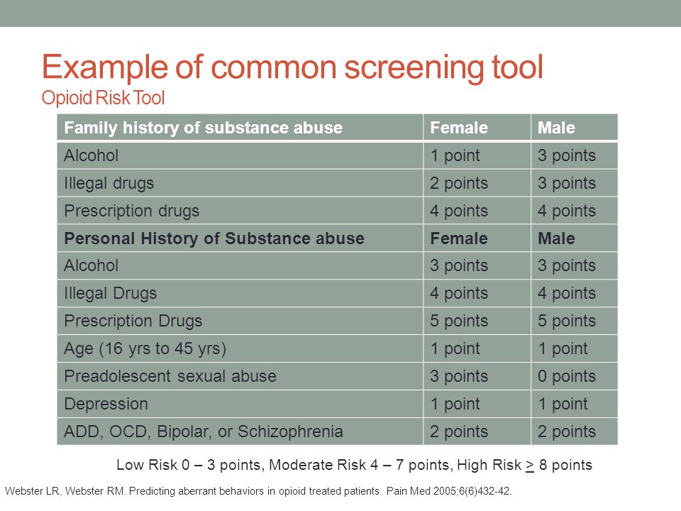 Example of common screening tool Opioid Risk Tool Family history of substance abuseFemaleMale Alcohol1 point3 points Illegal drugs2 points3 points Pre