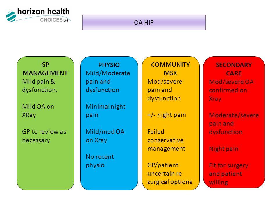 OA HIP GP MANAGEMENT Mild pain & dysfunction.