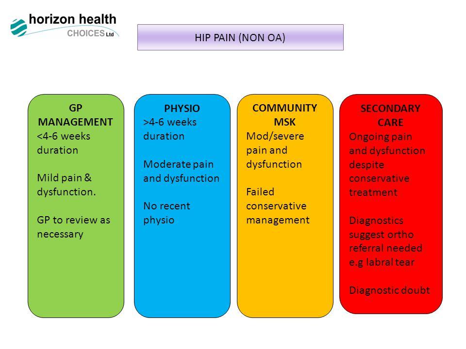 HIP PAIN (NON OA) GP MANAGEMENT <4-6 weeks duration Mild pain & dysfunction.