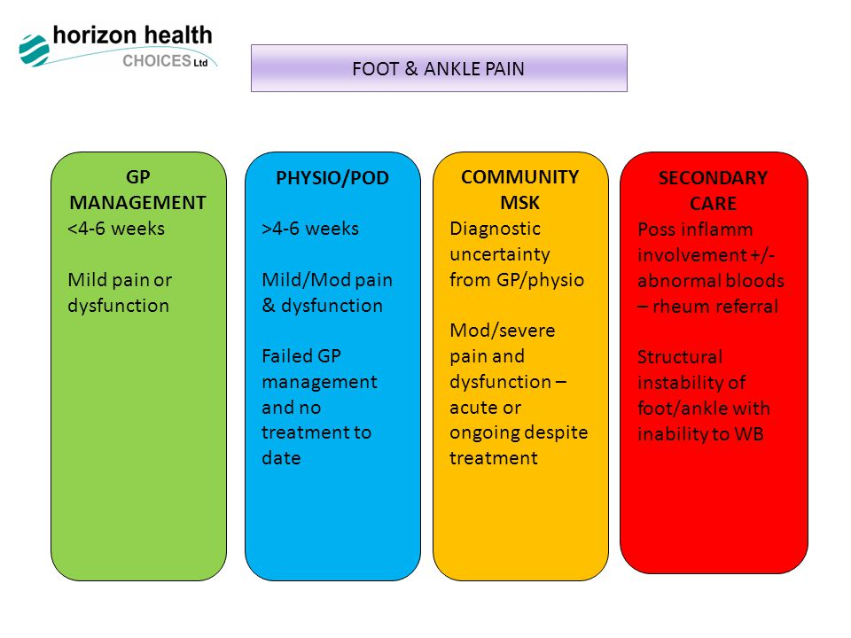 FOOT & ANKLE PAIN GP MANAGEMENT <4-6 weeks Mild pain or dysfunction PHYSIO/POD >4-6 weeks Mild/Mod pain & dysfunction Failed GP management and no treatment to date COMMUNITY MSK Diagnostic uncertainty from GP/physio Mod/severe pain and dysfunction – acute or ongoing despite treatment SECONDARY CARE Poss inflamm involvement +/- abnormal bloods – rheum referral Structural instability of foot/ankle with inability to WB