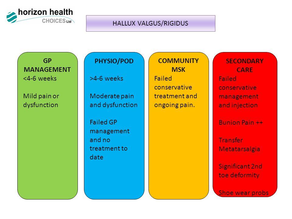 HALLUX VALGUS/RIGIDUS GP MANAGEMENT <4-6 weeks Mild pain or dysfunction PHYSIO/POD >4-6 weeks Moderate pain and dysfunction Failed GP management and no treatment to date COMMUNITY MSK Failed conservative treatment and ongoing pain.