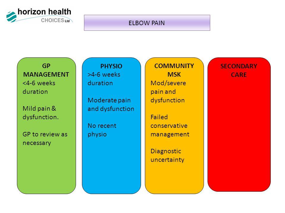 ELBOW PAIN GP MANAGEMENT <4-6 weeks duration Mild pain & dysfunction.