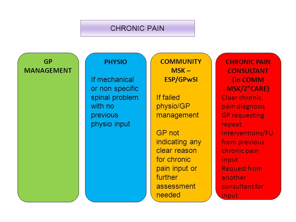CHRONIC PAIN GP MANAGEMENT PHYSIO If mechanical or non specific spinal problem with no previous physio input COMMUNITY MSK – ESP/GPwSI If failed physio/GP management GP not indicating any clear reason for chronic pain input or further assessment needed CHRONIC PAIN CONSULTANT (in COMM MSK/2°CARE) Clear chronic pain diagnosis GP requesting repeat interventions/FU from previous chronic pain input Request from another consultant for input