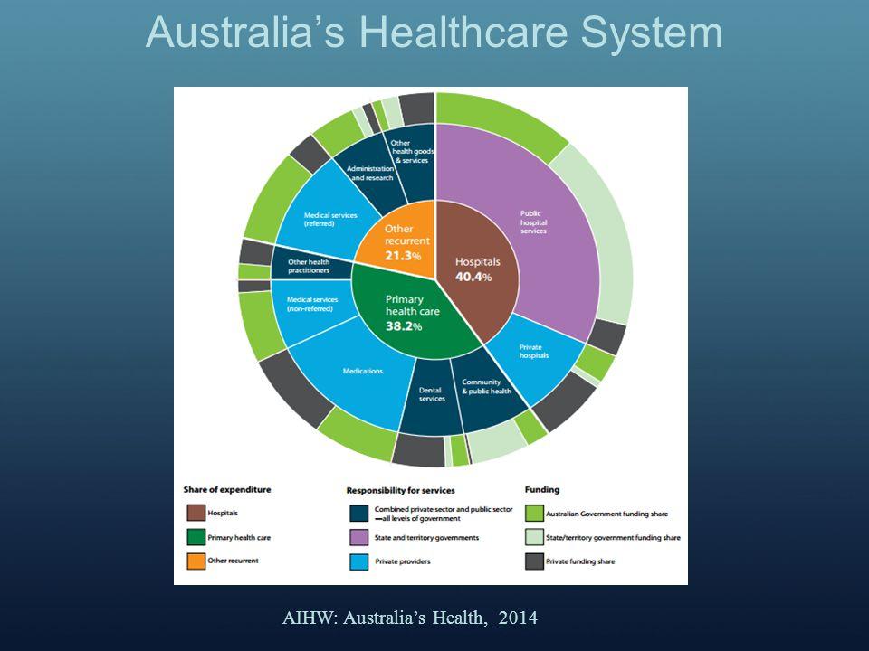 Australia's Healthcare System AIHW: Australia's Health, 2014