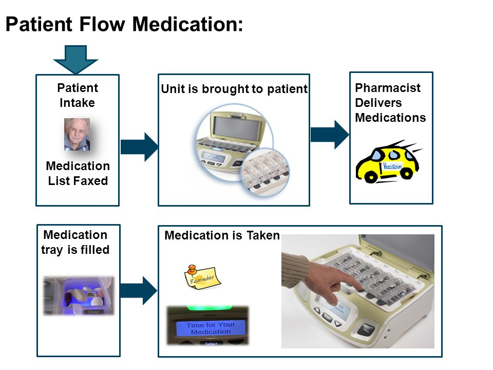 Patient Flow Medication: Y Patient Intake Medication List Faxed Y Unit is brought to patient Y Medication tray is filled Y Y Pharmacist Delivers Medications Medication is Taken