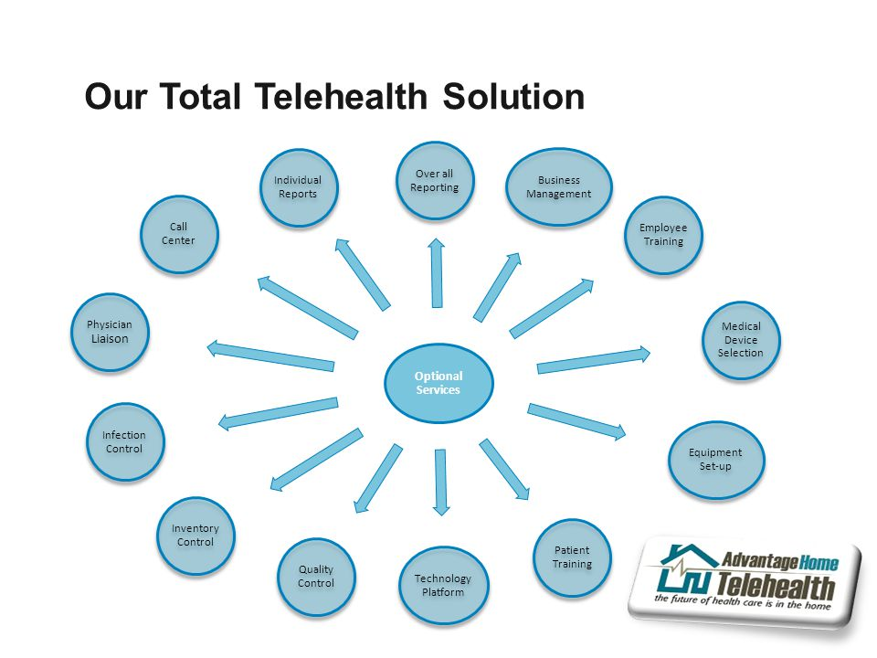 Our Total Telehealth Solution Optional Services Over all Reporting Business Management Employee Training Medical Device Selection Equipment Set-up Patient Training Technology Platform Quality Control Inventory Control Infection Control Physician Liaison Call Center Individual Reports
