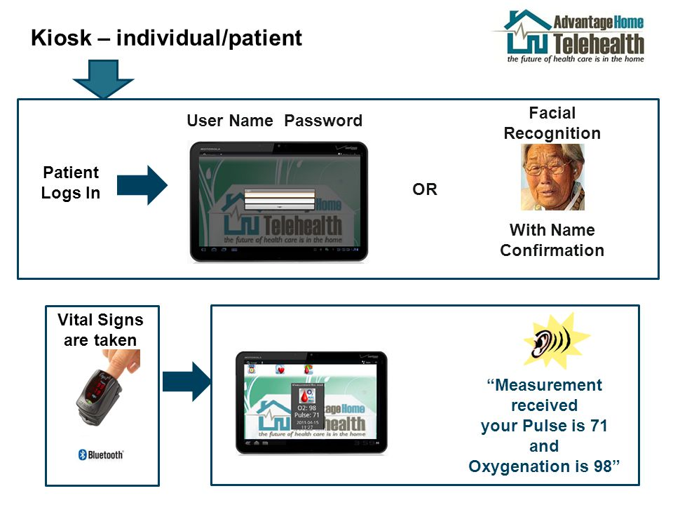Kiosk – individual/patient Y Y Vital Signs are taken Y Measurement received your Pulse is 71 and Oxygenation is 98 Patient Logs In User Name Password Facial Recognition OR With Name Confirmation
